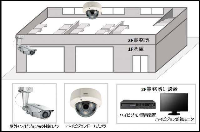 防犯カメラ設置図面