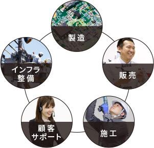 製造・販売・施工・保守サポート・インフラ整備を一貫体制で取り組んでおります。