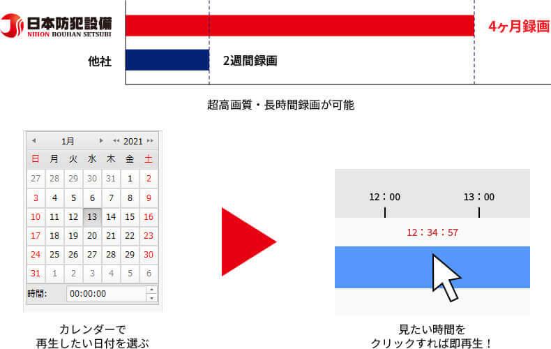日本防犯設備の録画機器は他社の録画時間が2週間のところ、4ヶ月間も録画が可能