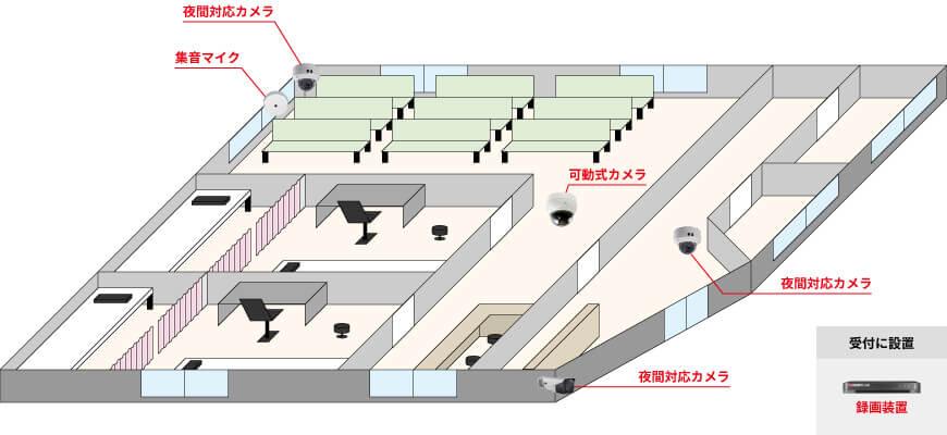 屋外用カメラ1台、屋内用カメラ2台、可動式カメラ1台、集音マイク1台、録画装置1台で組む防犯カメラシステム例