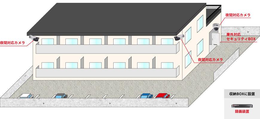 屋外用カメラ2台、屋内用カメラ1台、録画装置1台、屋外対応セキュリティBOX1台で組む防犯カメラシステム例