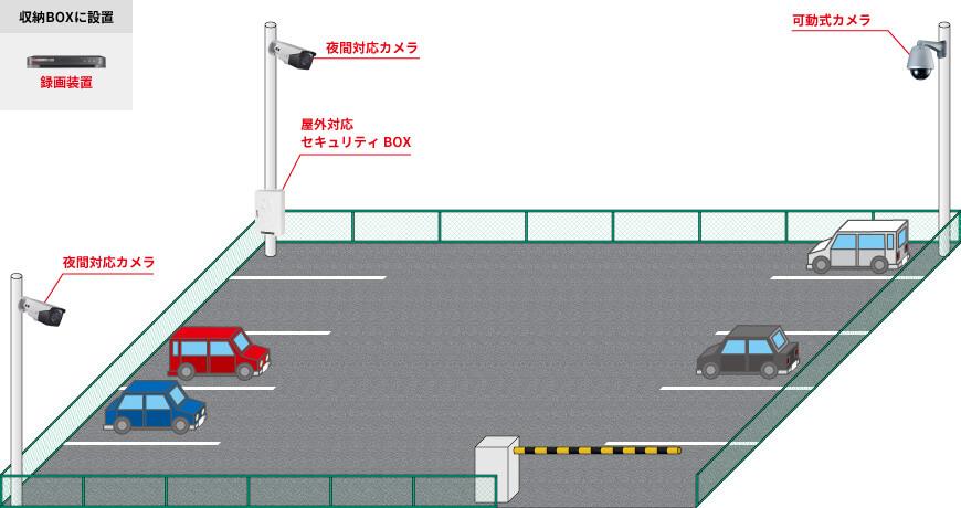 屋外用カメラ3台、可動式カメラ1台、録画装置1台、屋外用収納BOX1台で組む防犯カメラシステム例