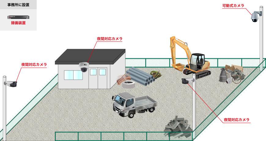 屋外用カメラ2台、屋内用カメラ1台、可動式カメラ1台、録画装置1台、屋外用収納BOX1台で組む防犯カメラシステム例