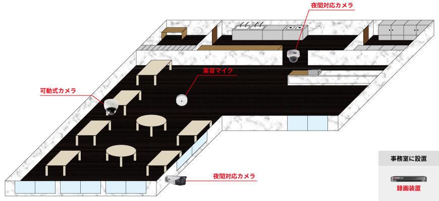 屋外用カメラ1台、屋内用カメラ1台、可動式カメラ1台、集音マイク1台、録画装置1台で組む防犯カメラシステム例