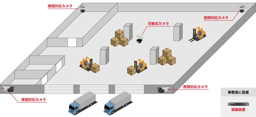 屋外用カメラ2台、屋内用カメラ2台、可動式カメラ1台、録画装置1台で組む防犯カメラシステム例