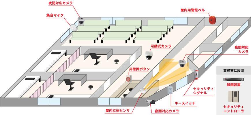 屋外用カメラ1台、屋内用カメラ2台、可動式カメラ1台、集音マイク1台、録画装置1台、屋内立体センサー1台、セキュリティシグナル1台、屋内警報ベル1台、非常押しボタン1台、セキュリティコントローラ1台、キースイッチ1台で組む防犯カメラシステム例