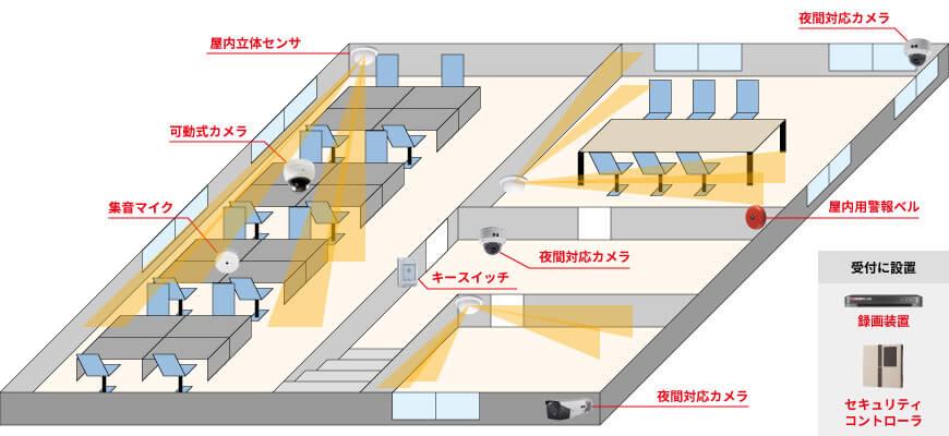 屋外用カメラ1台、屋内用カメラ2台、可動式カメラ1台、集音マイク1台、録画装置1台、屋内立体センサー1台、セキュリティシグナル1台、屋内警報ベル1台、キースイッチ1台で組む防犯カメラシステム例