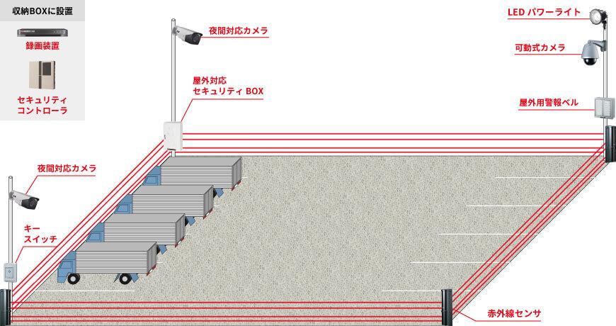 屋外用カメラ3台、可動式カメラ1台、録画装置1台、屋外用収納BOX1台、赤外線4ビームセンサ1台、トライウォッチャー1台、音声合成回転灯1台、屋外用警報ベル1台、LEDパワーライト1台、キースイッチ1台、セキュリティコントローラ1台で組む防犯カメラシステム例