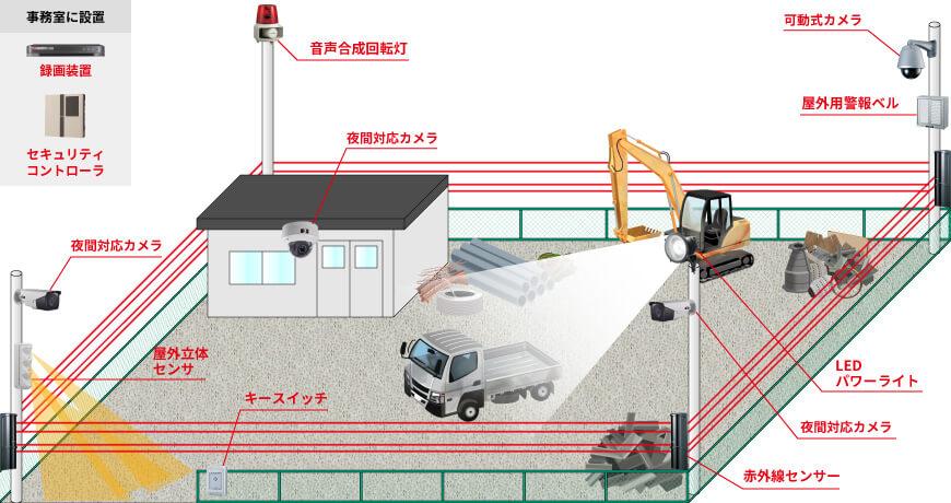 屋外用カメラ2台、屋内用カメラ1台、可動式カメラ1台、録画装置1台、屋外用収納BOX1台、赤外線4ビームセンサ1台、トライウォッチャー1台、音声合成回転灯1台、屋外用警報ベル1台、LEDパワーライト1台、キースイッチ1台、セキュリティコントローラ1台で組む防犯カメラシステム例