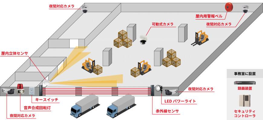 屋外用カメラ2台、屋内用カメラ2台、可動式カメラ1台、録画装置1台、赤外線4ビームセンサ1台、屋内立体センサー1台、セキュリティシグナル1台、音声合成回転灯1台、屋外用警報ベル1台、LEDパワーライト1台、キースイッチ1台、セキュリティコントローラ1台で組む防犯カメラシステム例