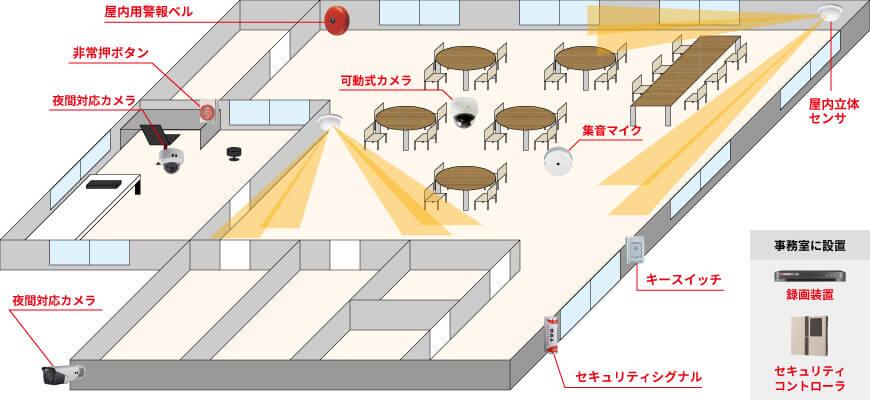屋外用カメラ1台、屋内用カメラ1台、可動式カメラ1台、集音マイク1台、録画装置1台、屋内立体センサー1台、セキュリティシグナル1台、屋内警報ベル1台、非常押しボタン1台、セキュリティコントローラ1台、キースイッチ1台で組む防犯カメラシステム例