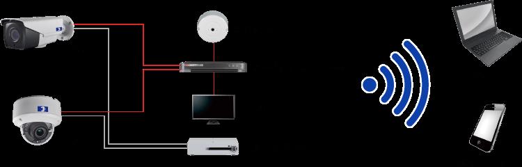 日本防犯設備のインターネット回線不要・遠隔監視カメラシステムの構成図です。