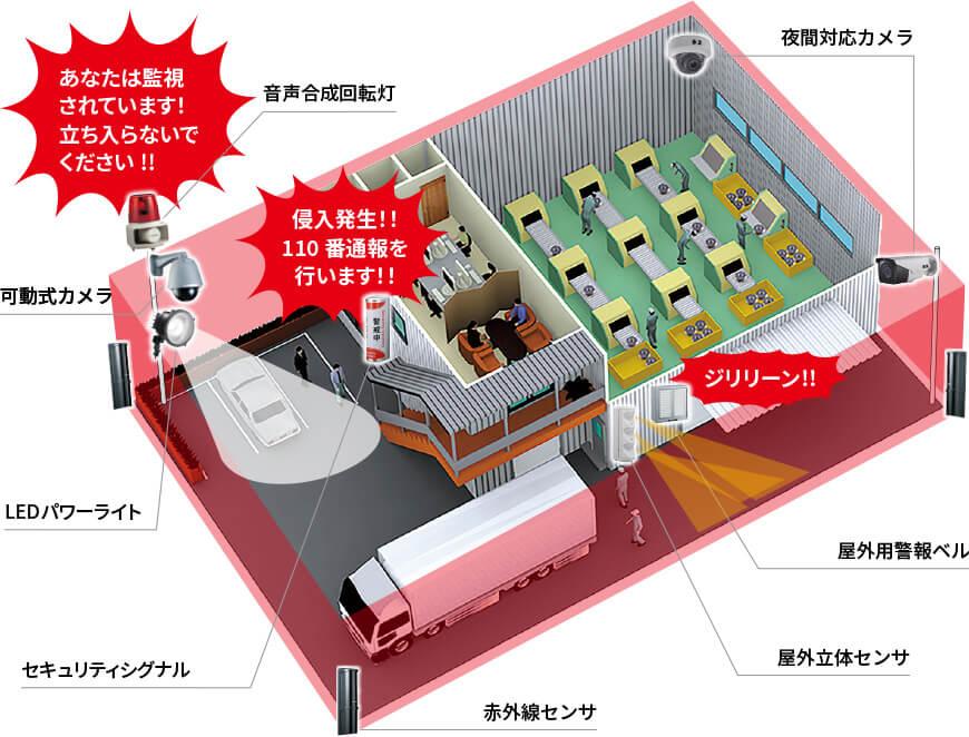 屋外・屋内問わず侵入者を逃さない、日本防犯設備のセキュリティシステム設置イメージ