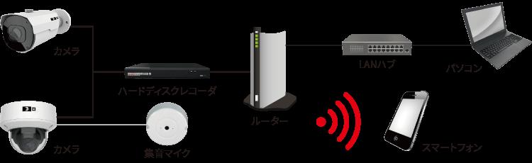 日本防犯設備のAIカメラシステムもネットワークカメラシステムと同様に、防犯カメラとハードディスクをLANケーブルで接続し、ハードディスクとルーターを繋げることで遠隔監視ができるうえ、ハブを経由することで有線でパソコンへの接続も可能になります。