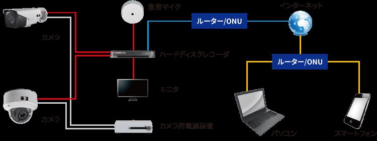 日本防犯設備の防犯カメラシステムは防犯カメラとハードディスクを有線で接続し、ハードディスクを経由してモニターやパソコン・スマートフォンでの視聴が可能になります。