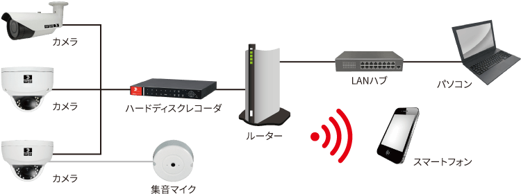 日本防犯設備のネットワークカメラシステムは防犯カメラとハードディスクをLANケーブルで接続し、ハードディスクとルーターを繋げることで遠隔監視ができるうえ、ハブを経由することで有線でパソコンへの接続も可能になります。