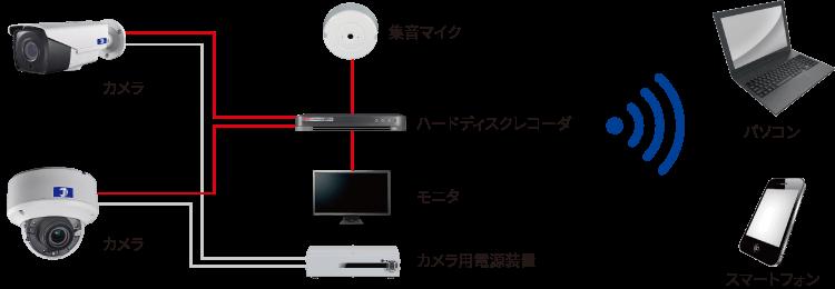 日本防犯設備のインターネット回線不要・遠隔監視カメラシステムは防犯カメラとハードディスクを有線で接続し、ハードディスクが独自にインターネット回線へ接続することで、離れた場所からもでパソコン・スマートフォンで視聴が可能になります。