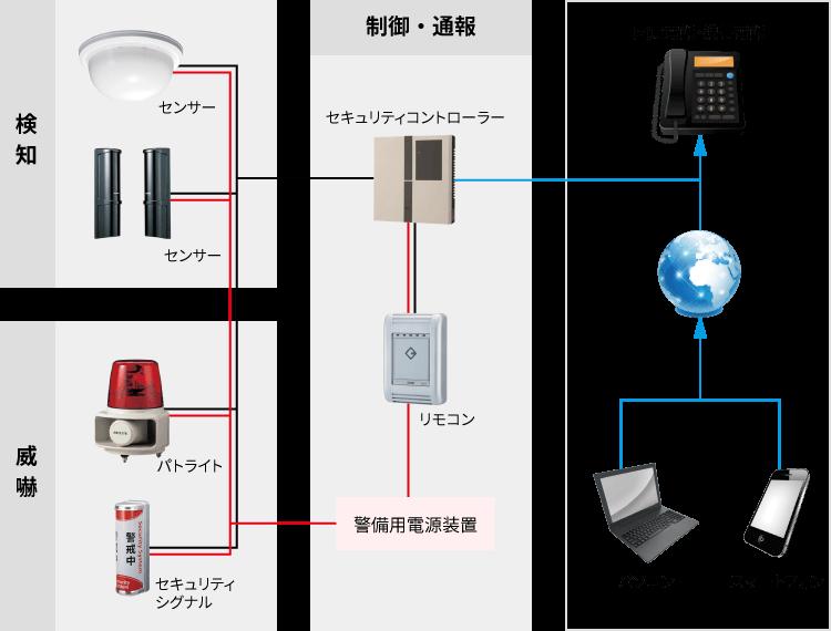 日本防犯設備のセキュリティシステムは検知部と威嚇部、制御部を有線で繋ぎ、固定回線やインターネット回線を介してお手持ちのパソコン・スマートフォン、固定電話へ異常を知らせる通知が送られます。