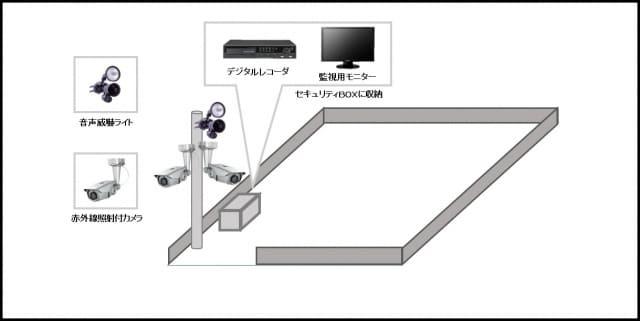 【造園土木会社】防犯カメラ・セキュリティ機器の防犯設備導入図面