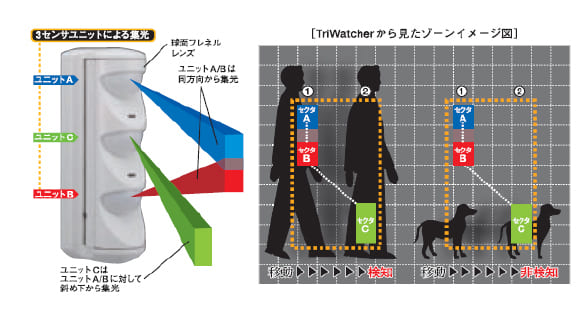侵入を察知するセンサーは犬猫に反応してしまいませんか?