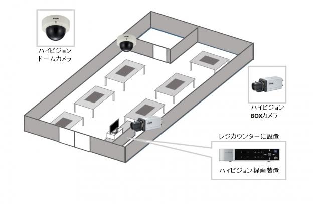 【焼肉店】ハイビジョン防犯カメラシステムの防犯設備導入図面