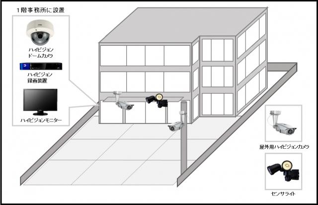 【不動産会社】ハイビジョン遠隔監視システムの防犯設備導入図面