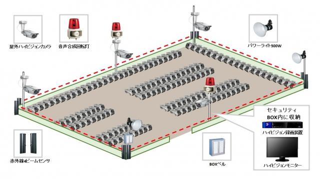 【車両販売会社】外周警戒遠隔セキュリティシステムの防犯設備導入図面