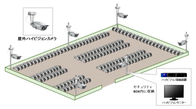 【車両製造会社】ハイビジョン暗視防犯カメラシステムの防犯設備導入図面