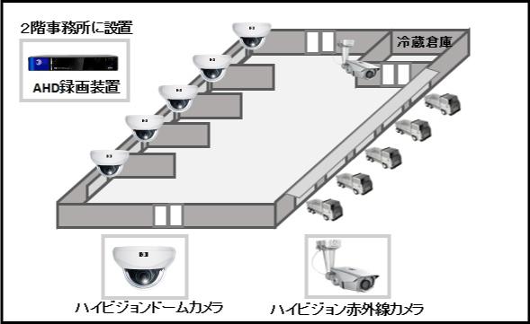 【青果市場/倉庫】ハイビジョン24時間監視録画の防犯設備導入図面