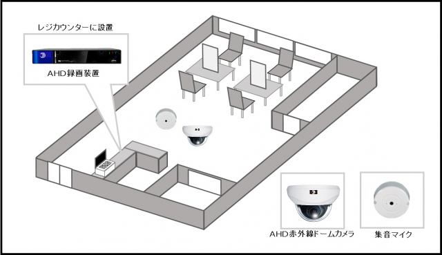 【美容室】多店舗遠隔監視システムの防犯設備導入図面