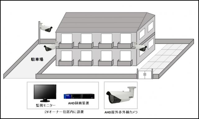 【賃貸アパート】AHD屋外防犯カメラシステムの防犯設備導入図面