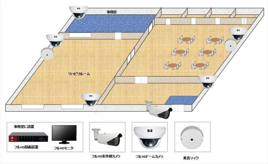【デイサービスセンター】音声付高画質防犯カメラシステムの防犯設備導入図面