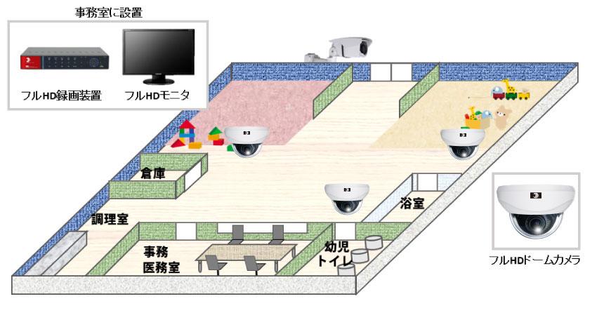 【保育園】フルハイビジョン防犯カメラシステムの防犯設備設置図面