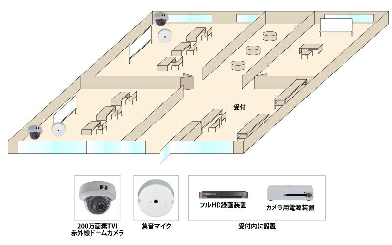 【教育支援施設(学習塾)】200万画素赤外線防犯カメラの防犯設備導入図面