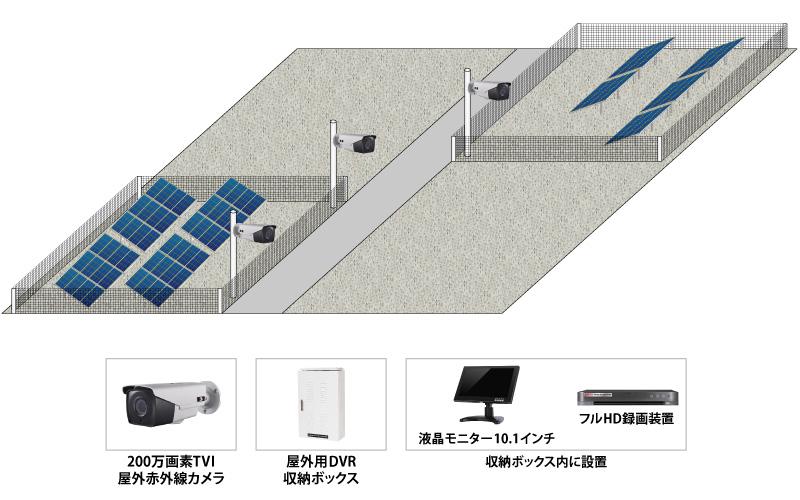 【太陽光発電】太陽光パネル設置現場監視システムの防犯設備導入図面