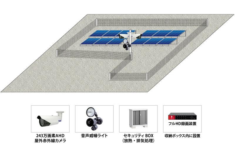【太陽光発電所】太陽光パネル 遠隔監視システムの防犯設備導入図面