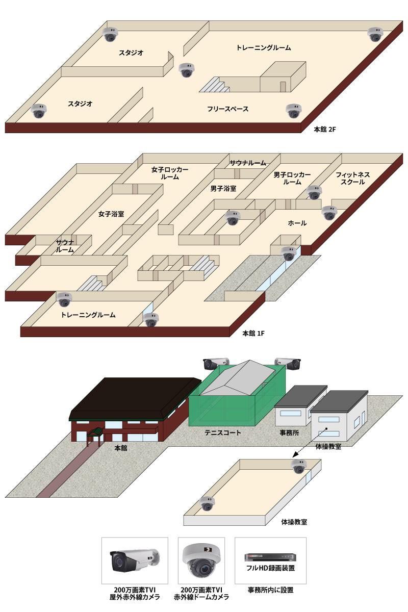 【スポーツ施設】スポーツ施設高画質監視システムの防犯設備導入図面