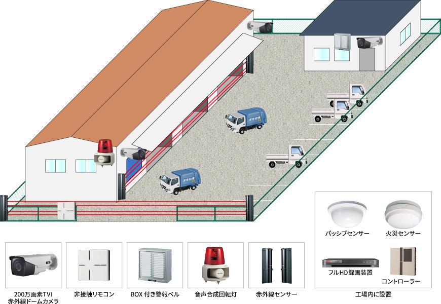 【倉庫・工場】夜間侵入警戒システムの防犯設備導入図面