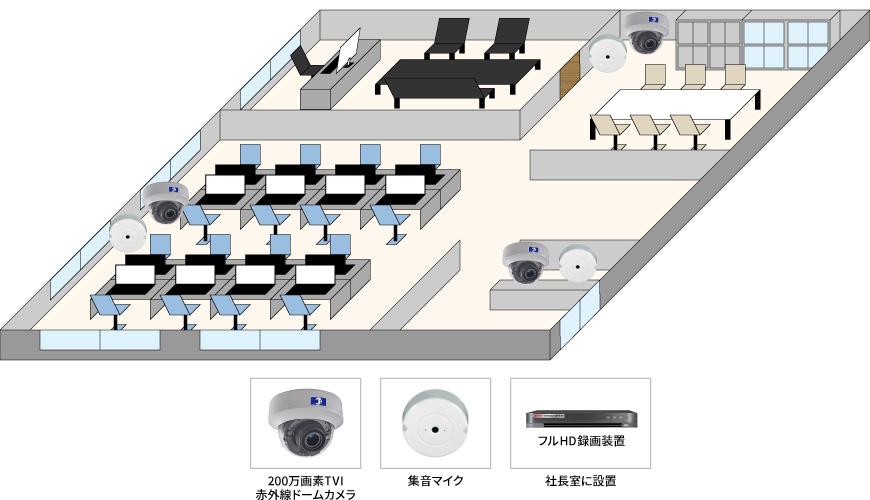 【事務所】業務マネージメント遠隔監視システムの防犯設備導入図面