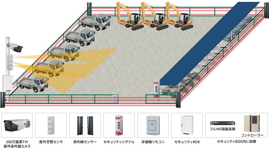 【資材置き場】遠隔操作セキュリティシステムの防犯設備導入図面