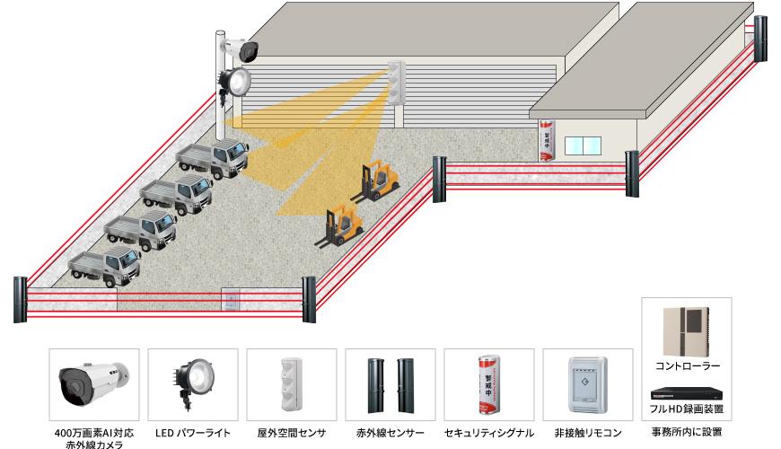 【資材置き場】盗難防止AI監視システムの防犯設備導入図面