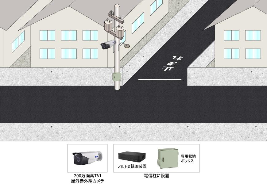 【自治会】遠隔監視街頭防犯カメラシステムの防犯設備導入図面