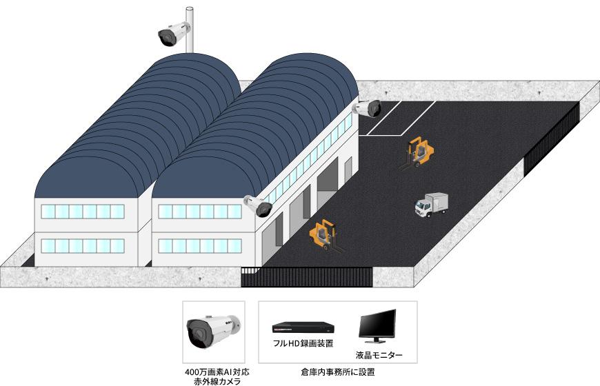 【製造工場】屋外赤外線AIカメラシステムの防犯設備導入図面